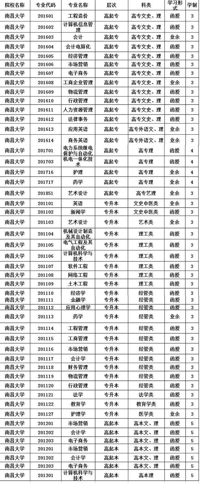 南昌大学招生专业大全
