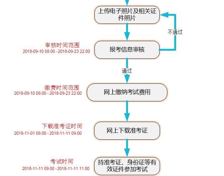 2018年江西fun88官网学士学位外语水平考试网上报名图解9