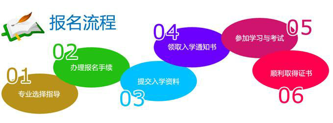 江西fun88官网高达本报名流程