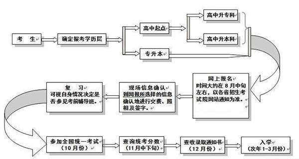 宜春同乐城彩票招商报名流程图