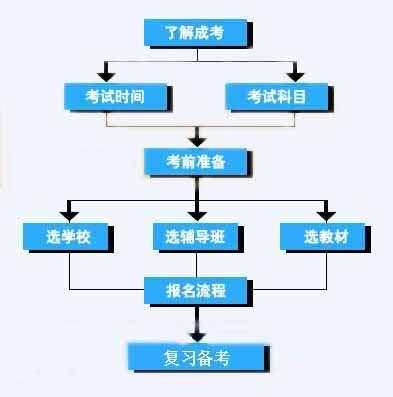 赣州同乐城彩票招商报名流程图