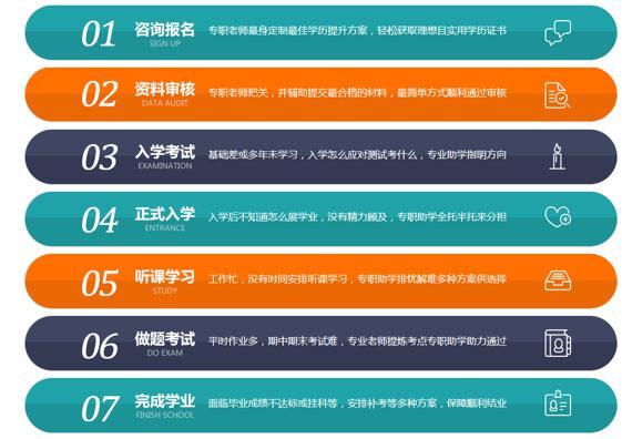 江西fun88官网报名流程图
